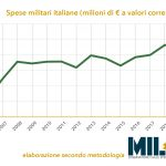 Spese militari italiane in forte crescita: superati i 26 miliardi di euro su base annua
