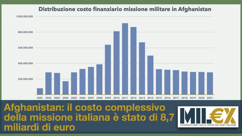 E' di 8,7 miliardi il costo definitivo della presenza militare italiana in Afghanistan